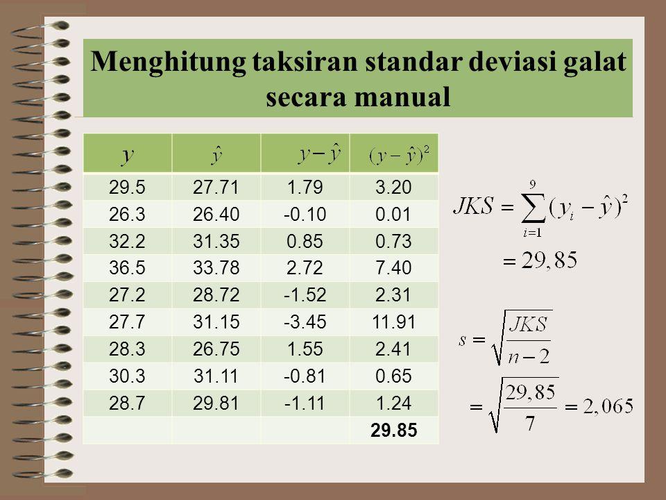 Menghitung taksiran standar deviasi galat secara manual 29.527.711.793.20 26.326.40-0.100.01 32.231.350.850.73 36.533.782.727.40 27.228.72-1.522.31 27