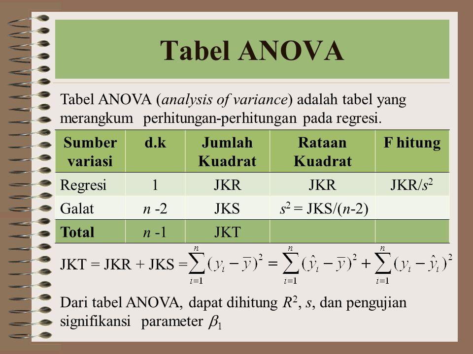 Tabel ANOVA Tabel ANOVA (analysis of variance) adalah tabel yang merangkum perhitungan-perhitungan pada regresi. JKT = JKR + JKS = Dari tabel ANOVA, d