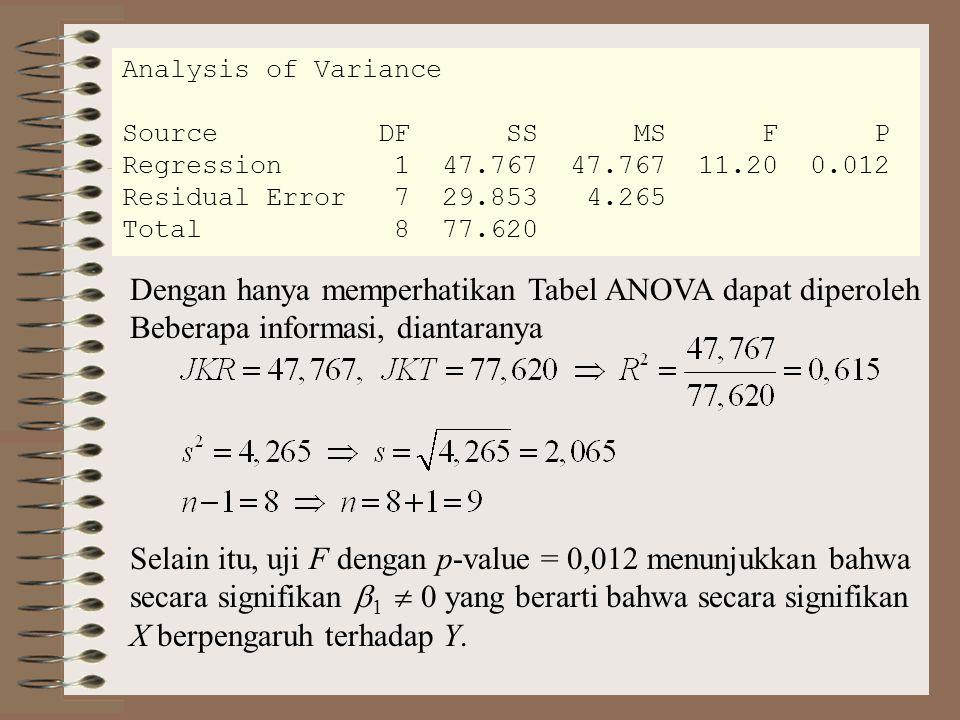 Analysis of Variance Source DF SS MS F P Regression 1 47.767 47.767 11.20 0.012 Residual Error 7 29.853 4.265 Total 8 77.620 Dengan hanya memperhatika