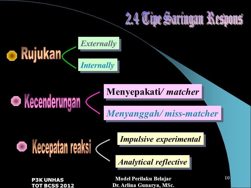Model Perilaku Belajar Dr.Arlina Gunarya, MSc.