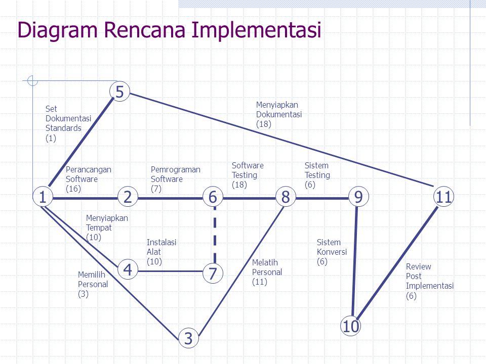 Diagram Rencana Implementasi 12 Perancangan Software (16) Pemrograman Software (7) 6 Software Testing (18) 89 Sistem Testing (6) 5 Set Dokumentasi Sta
