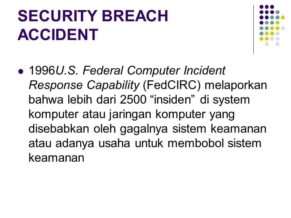 """SECURITY BREACH ACCIDENT 1996U.S. Federal Computer Incident Response Capability (FedCIRC) melaporkan bahwa lebih dari 2500 """"insiden"""" di system kompute"""