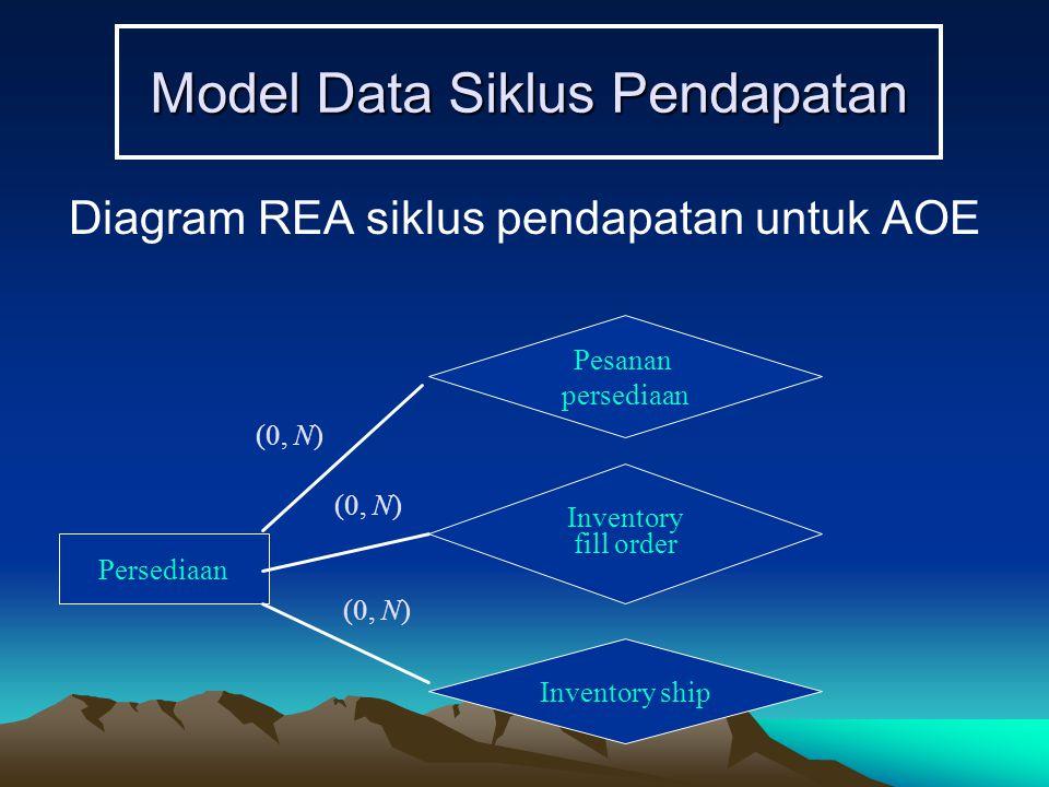 Model Data Siklus Pendapatan Diagram REA siklus pendapatan untuk AOE Persediaan (0, N) Pesanan persediaan Inventory fill order Inventory ship (0, N)