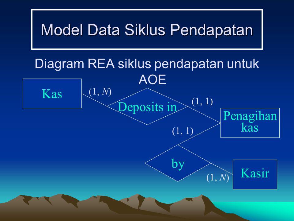 Model Data Siklus Pendapatan Diagram REA siklus pendapatan untuk AOE Kas Deposits in Penagihan kas (1, N) (1, 1) by Kasir (1, N) (1, 1)