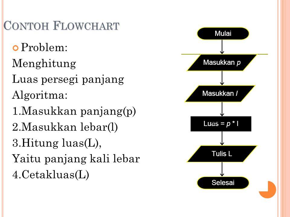C ONTOH F LOWCHART Problem: Menghitung Luas persegi panjang Algoritma: 1.Masukkan panjang(p) 2.Masukkan lebar(l) 3.Hitung luas(L), Yaitu panjang kali