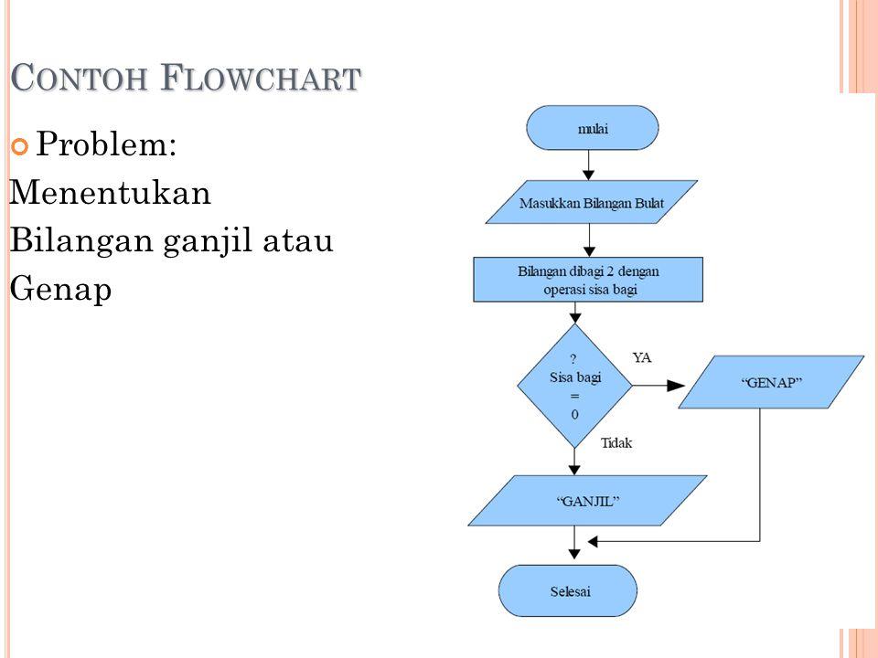 C ONTOH F LOWCHART Problem: Menentukan Bilangan ganjil atau Genap