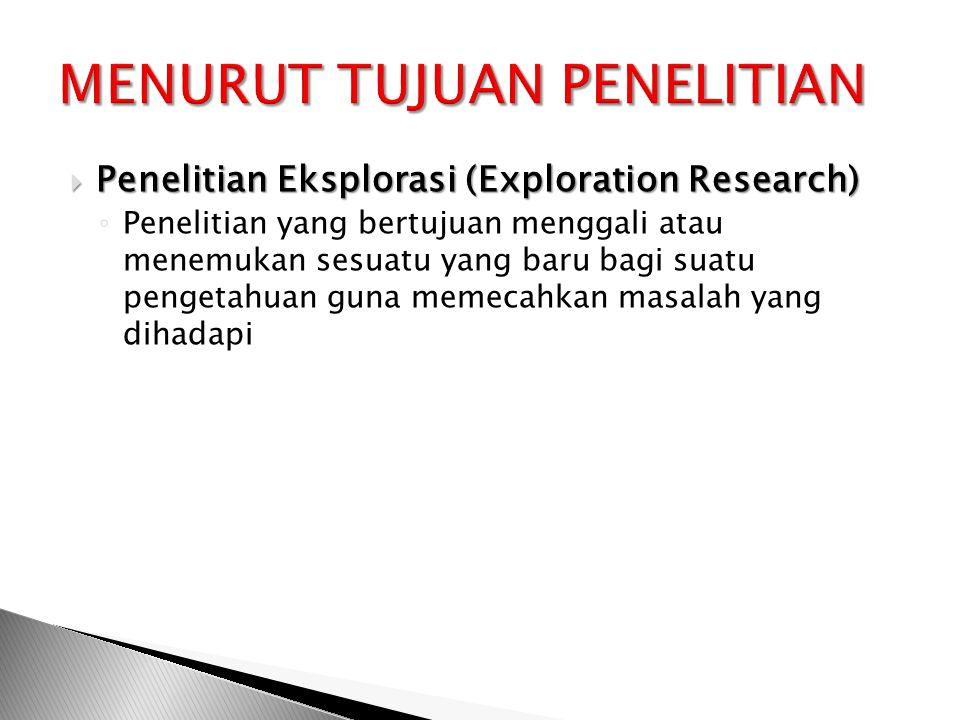 Penelitian Eksplorasi (Exploration Research) ◦ Penelitian yang bertujuan menggali atau menemukan sesuatu yang baru bagi suatu pengetahuan guna memecahkan masalah yang dihadapi
