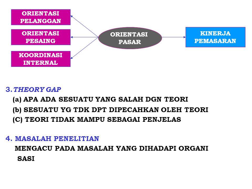 3. THEORY GAP (a) APA ADA SESUATU YANG SALAH DGN TEORI (b) SESUATU YG TDK DPT DIPECAHKAN OLEH TEORI (C) TEORI TIDAK MAMPU SEBAGAI PENJELAS 4. MASALAH