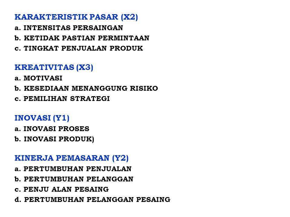 KARAKTERISTIK PASAR (X2) a. INTENSITAS PERSAINGAN b. KETIDAK PASTIAN PERMINTAAN c. TINGKAT PENJUALAN PRODUK KREATIVITAS (X3) a. MOTIVASI b. KESEDIAAN