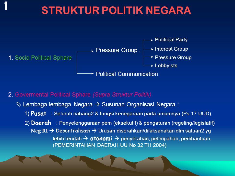 STRUKTUR POLITIK NEGARA Socio Political Sphare 1.