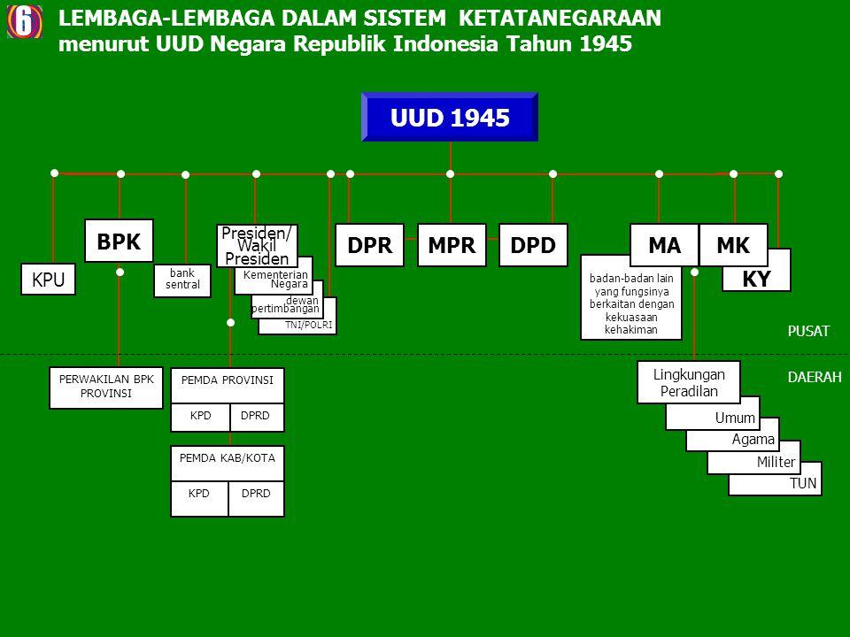 badan-badan lain yang fungsinya berkaitan dengan kekuasaan kehakiman KY UUD 1945 PUSAT DAERAH TUN Militer Agama Umum Lingkungan Peradilan PEMDA PROVINSI DPRDKPD PEMDA KAB/KOTA DPRDKPD KPU bank sentral DPRDPDMPR PERWAKILAN BPK PROVINSI LEMBAGA-LEMBAGA DALAM SISTEM KETATANEGARAAN menurut UUD Negara Republik Indonesia Tahun 1945 BPK MAMK 6 TNI/POLRI dewan pertimbangan Kementerian Negara Presiden/ Wakil Presiden