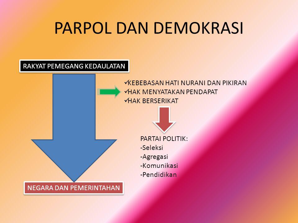 PARPOL DAN DEMOKRASI NEGARA DAN PEMERINTAHAN RAKYAT PEMEGANG KEDAULATAN KEBEBASAN HATI NURANI DAN PIKIRAN HAK MENYATAKAN PENDAPAT HAK BERSERIKAT PARTAI POLITIK: -Seleksi -Agregasi -Komunikasi -Pendidikan