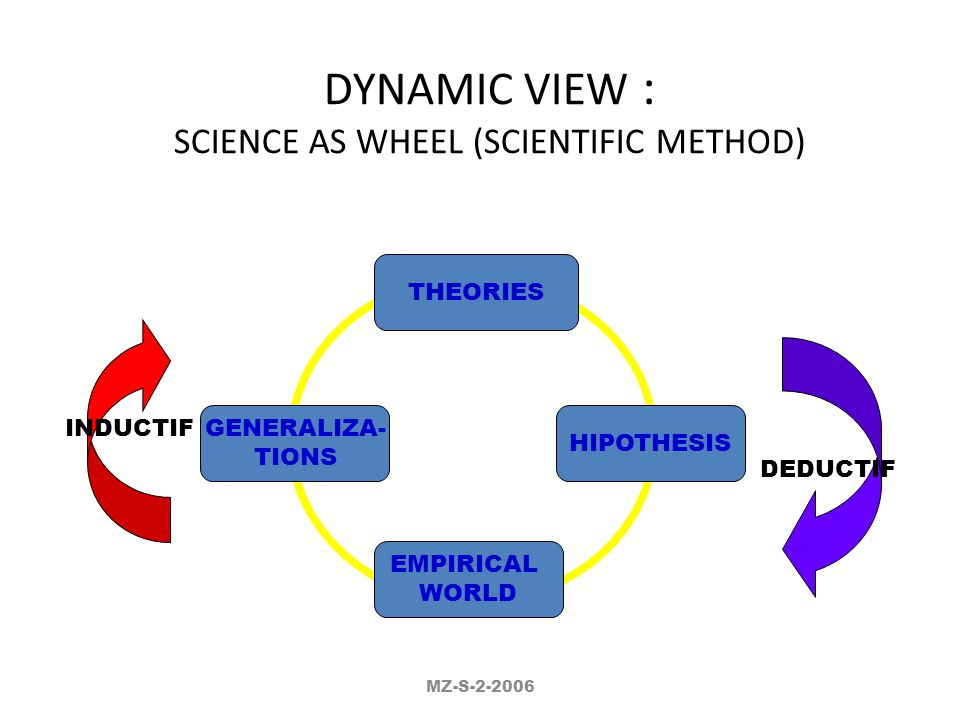 STATIC VIEW : THE BUILDING BLOCKS OF SCIENCE HIPOTESIS Y = f(B,Q) KONSEP(A) KONSEP(B) PROPOSISI PROPOSISI KONSEP(Y) KONSEP(P) KONSEP(Q) FAKTA EMPIRIS