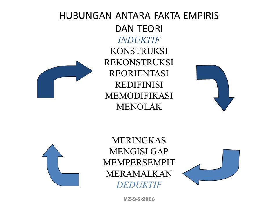 KEGUNAAN HIPOTESIS : SEBAGAI PEDOMAN MENYUSUN / MEMILIH PENDEKATAN / DESAIN RISET MENENTUKAN / MEMILIH DATA YG AKAN DIGUNAKAN MENENTUKAN / MEMILIH MET