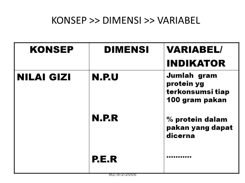 KLASIFIKASI VARIABEL SIFAT : AKTIF & PASIF (ATRIBUTIF) SKALA : NOMINAL, ORDINAL, INTERVAL DAN RASIO FUNGSI / KEDUDUKAN / STATUS :  INPUT : Bebas, Mod
