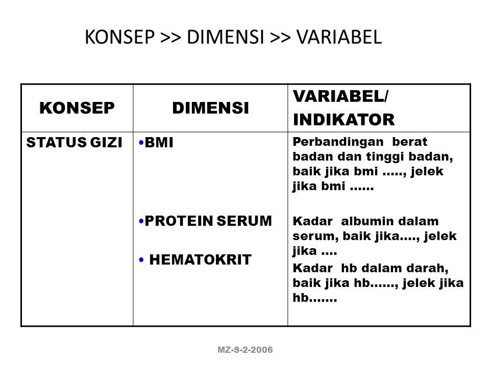 KONSEP >> DIMENSI >> VARIABEL KONSEPDIMENSIVARIABEL/ INDIKATOR NILAI GIZIN.P.U N.P.R P.E.R Jumlah gram protein yg terkonsumsi tiap 100 gram pakan % pr