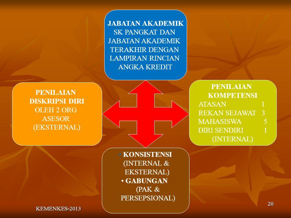 PENILAIAN DISKRIPSI DIRI OLEH 2 ORG ASESOR (EKSTERNAL) KONSISTENSI (INTERNAL & EKSTERNAL) GABUNGAN (PAK & PERSEPSIONAL) PENILAIAN KOMPETENSI ATASAN 1 REKAN SEJAWAT 3 MAHASISWA 5 DIRI SENDIRI 1 (INTERNAL) JABATAN AKADEMIK SK PANGKAT DAN JABATAN AKADEMIK TERAKHIR DENGAN LAMPIRAN RINCIAN ANGKA KREDIT 20 KEMENKES-2013
