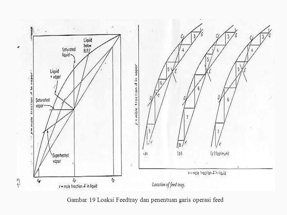Gambar 19 Loaksi Feedtray dan penentuan garis operasi feed