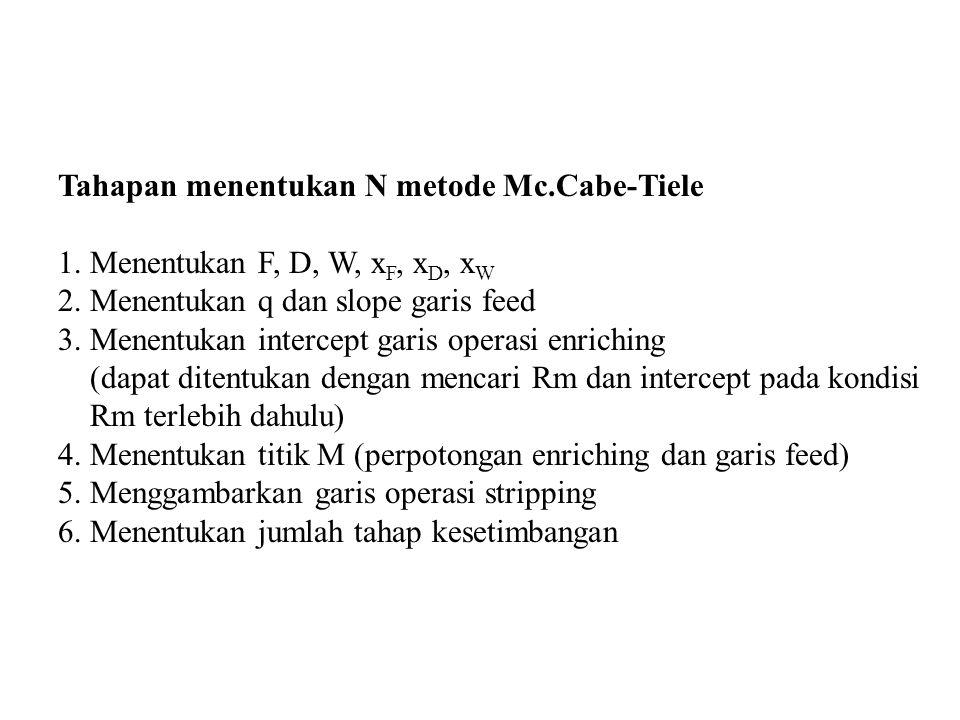Tahapan menentukan N metode Mc.Cabe-Tiele 1. Menentukan F, D, W, x F, x D, x W 2. Menentukan q dan slope garis feed 3. Menentukan intercept garis oper