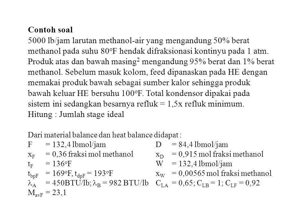 Contoh soal 5000 lb/jam larutan methanol-air yang mengandung 50% berat methanol pada suhu 80 o F hendak difraksionasi kontinyu pada 1 atm. Produk atas