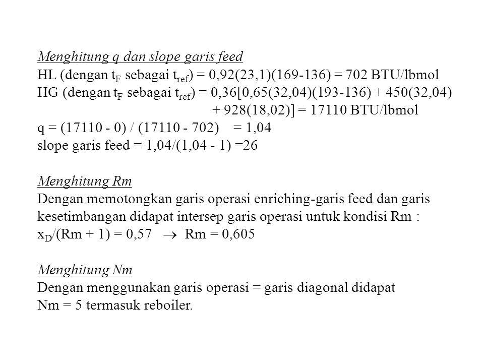 Menghitung q dan slope garis feed HL (dengan t F sebagai t ref ) = 0,92(23,1)(169-136) = 702 BTU/lbmol HG (dengan t F sebagai t ref ) = 0,36[0,65(32,0