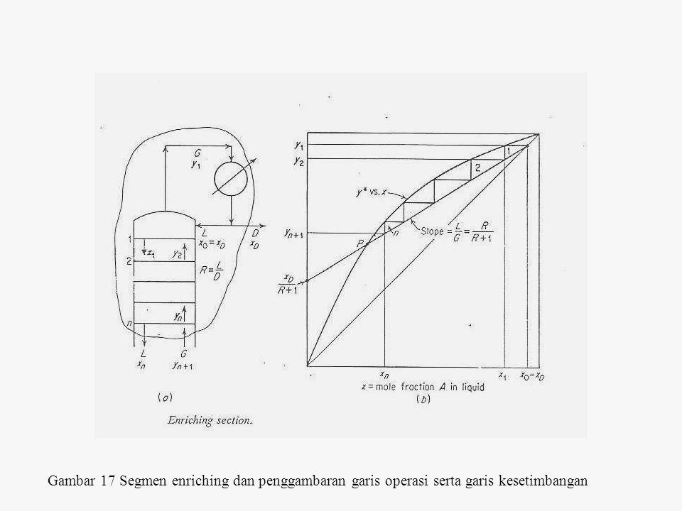Bagian Stripping ~ terjadi kesetimbangan uap-cair di reboiler Material balance total : L' = G' + W Untuk komponen A : L'x m = G'y m+1 + Wx W Maka garis operasi bagian stripping didapat : y m+1 = (L'/G') x m - (W/G') x W = (L'/(L'-W)) x m - (W/(L'-W)) x W yang merupakan garis lurus dengan slope L'/G' = L'/(L'-W) dan intercept W/(L'-W).
