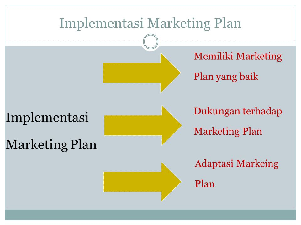 Implementasi Marketing Plan Dukungan terhadap Marketing Plan Memiliki Marketing Plan yang baik Adaptasi Markeing Plan
