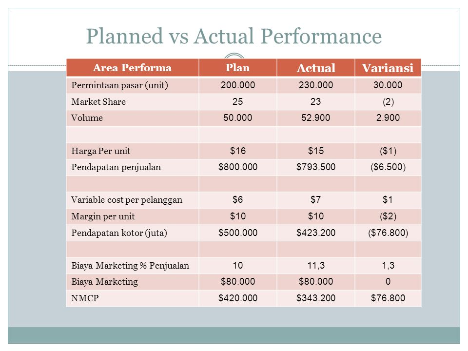 Planned vs Actual Performance Area PerformaPlan ActualVariansi Permintaan pasar (unit) 200.000230.00030.000 Market Share 2523(2) Volume 50.00052.9002.