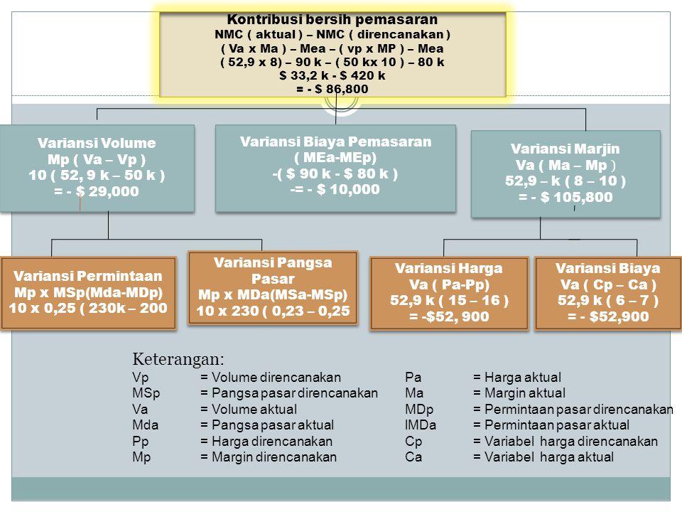 Kontribusi bersih pemasaran NMC ( aktual ) – NMC ( direncanakan ) ( Va x Ma ) – Mea – ( vp x MP ) – Mea ( 52,9 x 8) – 90 k – ( 50 kx 10 ) – 80 k $ 33,2 k - $ 420 k = - $ 86,800 Variansi Volume Mp ( Va – Vp ) 10 ( 52, 9 k – 50 k ) = - $ 29,000 Variansi Volume Mp ( Va – Vp ) 10 ( 52, 9 k – 50 k ) = - $ 29,000 Variansi Biaya Pemasaran ( MEa-MEp) -( $ 90 k - $ 80 k ) -= - $ 10,000 Variansi Biaya Pemasaran ( MEa-MEp) -( $ 90 k - $ 80 k ) -= - $ 10,000 Variansi Marjin Va ( Ma – Mp ) 52,9 – k ( 8 – 10 ) = - $ 105,800 Variansi Marjin Va ( Ma – Mp ) 52,9 – k ( 8 – 10 ) = - $ 105,800 Variansi Permintaan Mp x MSp(Mda-MDp) 10 x 0,25 ( 230k – 200 Variansi Permintaan Mp x MSp(Mda-MDp) 10 x 0,25 ( 230k – 200 Variansi Pangsa Pasar Mp x MDa(MSa-MSp) 10 x 230 ( 0,23 – 0,25 Variansi Pangsa Pasar Mp x MDa(MSa-MSp) 10 x 230 ( 0,23 – 0,25 Variansi Harga Va ( Pa-Pp) 52,9 k ( 15 – 16 ) = -$52, 900 Variansi Harga Va ( Pa-Pp) 52,9 k ( 15 – 16 ) = -$52, 900 Variansi Biaya Va ( Cp – Ca ) 52,9 k ( 6 – 7 ) = - $52,900 Variansi Biaya Va ( Cp – Ca ) 52,9 k ( 6 – 7 ) = - $52,900 Keterangan: Vp = Volume direncanakanPa= Harga aktual MSp = Pangsa pasar direncanakanMa= Margin aktual Va= Volume aktualMDp= Permintaan pasar direncanakan Mda= Pangsa pasar aktuallMDa= Permintaan pasar aktual Pp= Harga direncanakan Cp= Variabel harga direncanakan Mp= Margin direncanakan Ca= Variabel harga aktual