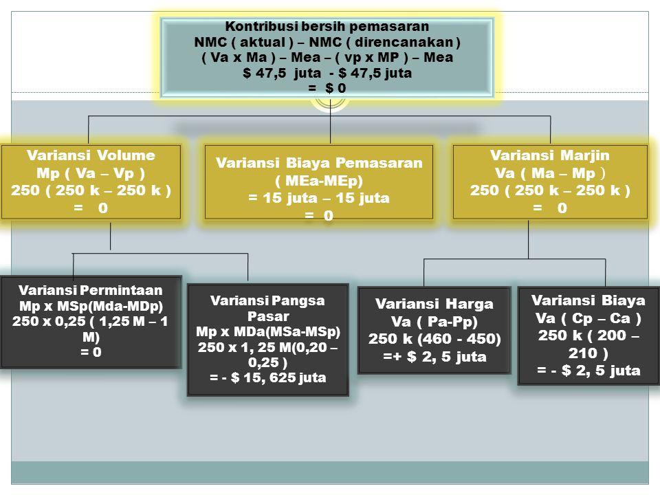 Kontribusi bersih pemasaran NMC ( aktual ) – NMC ( direncanakan ) ( Va x Ma ) – Mea – ( vp x MP ) – Mea $ 47,5 juta - $ 47,5 juta = $ 0 Variansi Volume Mp ( Va – Vp ) 250 ( 250 k – 250 k ) = 0 Variansi Volume Mp ( Va – Vp ) 250 ( 250 k – 250 k ) = 0 Variansi Biaya Pemasaran ( MEa-MEp) = 15 juta – 15 juta = 0 Variansi Biaya Pemasaran ( MEa-MEp) = 15 juta – 15 juta = 0 Variansi Marjin Va ( Ma – Mp ) 250 ( 250 k – 250 k ) = 0 Variansi Marjin Va ( Ma – Mp ) 250 ( 250 k – 250 k ) = 0 Variansi Permintaan Mp x MSp(Mda-MDp) 250 x 0,25 ( 1,25 M – 1 M) = 0 Variansi Permintaan Mp x MSp(Mda-MDp) 250 x 0,25 ( 1,25 M – 1 M) = 0 Variansi Pangsa Pasar Mp x MDa(MSa-MSp) 250 x 1, 25 M(0,20 – 0,25 ) = - $ 15, 625 juta Variansi Pangsa Pasar Mp x MDa(MSa-MSp) 250 x 1, 25 M(0,20 – 0,25 ) = - $ 15, 625 juta Variansi Harga Va ( Pa-Pp) 250 k (460 - 450) =+ $ 2, 5 juta Variansi Harga Va ( Pa-Pp) 250 k (460 - 450) =+ $ 2, 5 juta Variansi Biaya Va ( Cp – Ca ) 250 k ( 200 – 210 ) = - $ 2, 5 juta Variansi Biaya Va ( Cp – Ca ) 250 k ( 200 – 210 ) = - $ 2, 5 juta