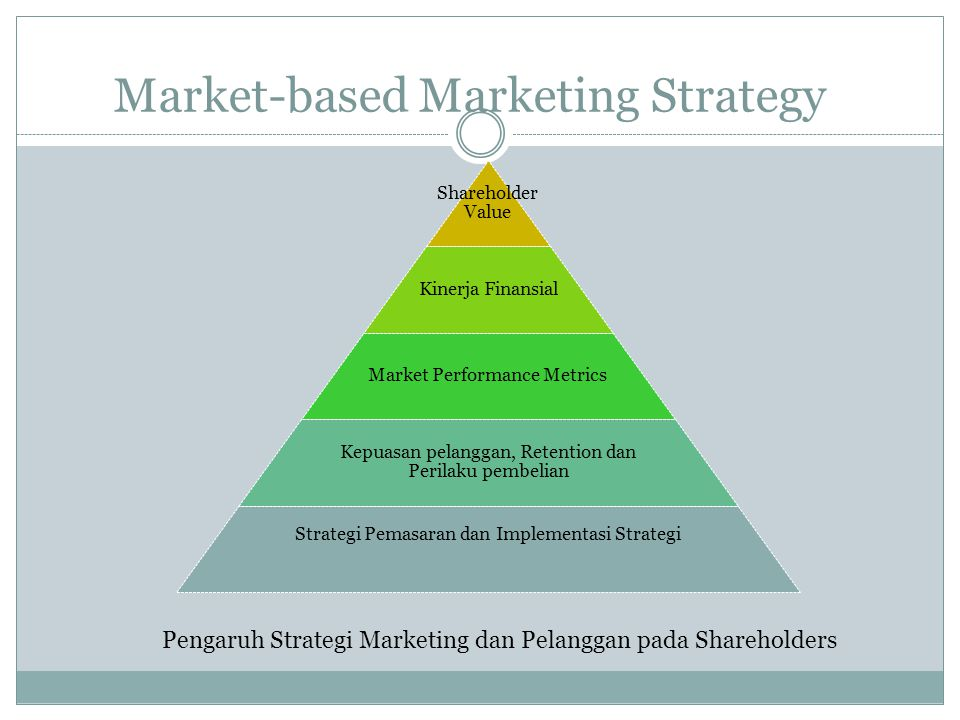 Market-based Marketing Strategy Shareholder Value Kinerja Finansial Market Performance Metrics Kepuasan pelanggan, Retention dan Perilaku pembelian Strategi Pemasaran dan Implementasi Strategi Pengaruh Strategi Marketing dan Pelanggan pada Shareholders