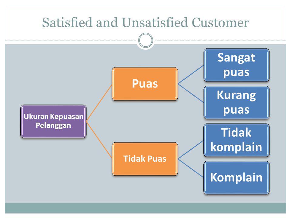 Satisfied and Unsatisfied Customer Ukuran Kepuasan Pelanggan Puas Sangat puas Kurang puas Tidak Puas Tidak komplain Komplain