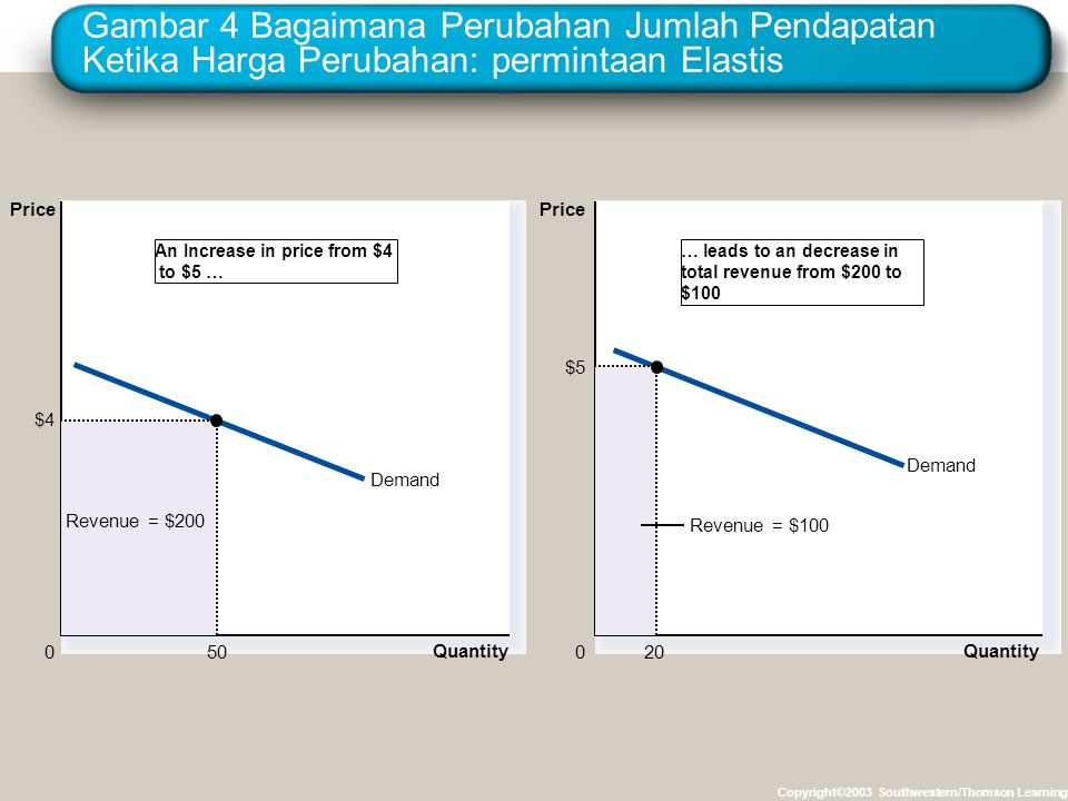 Gambar 4 Bagaimana Perubahan Jumlah Pendapatan Ketika Harga Perubahan: permintaan Elastis Copyright©2003 Southwestern/Thomson Learning Demand Quantity