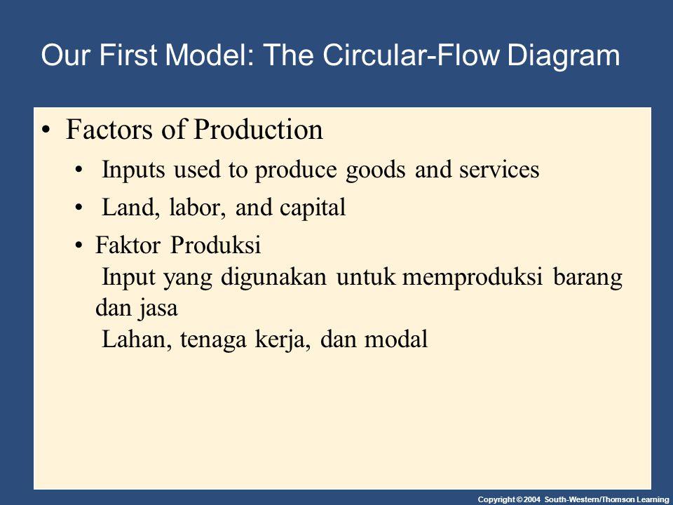 Copyright © 2004 South-Western/Thomson Learning Our First Model: The Circular-Flow Diagram Factors of Production Inputs used to produce goods and services Land, labor, and capital Faktor Produksi Input yang digunakan untuk memproduksi barang dan jasa Lahan, tenaga kerja, dan modal