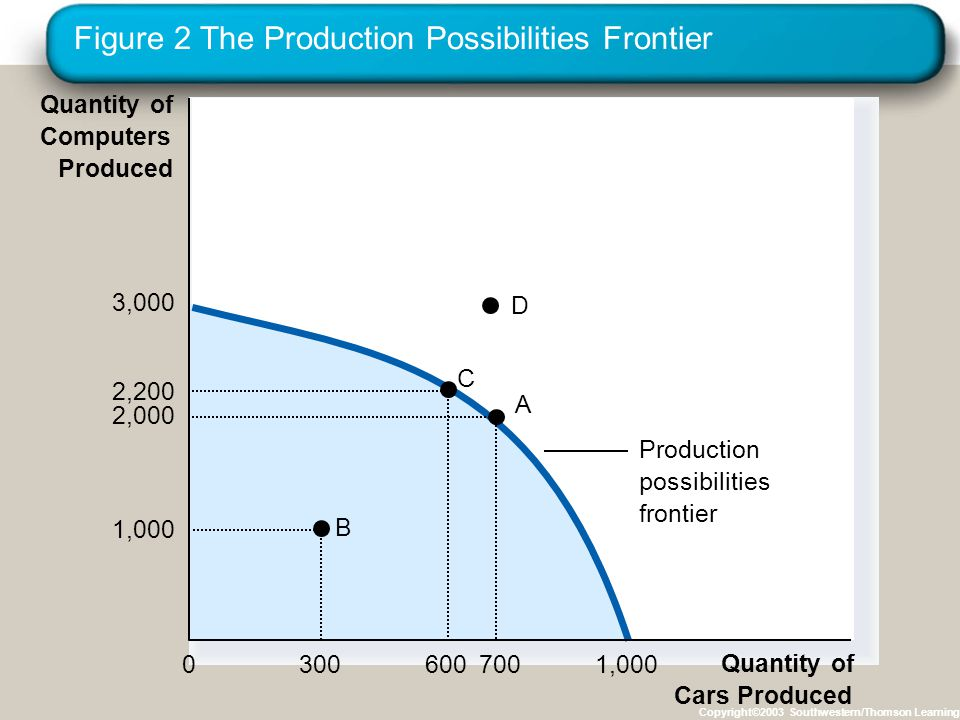 Figure 2 The Production Possibilities Frontier Copyright©2003 Southwestern/Thomson Learning Production possibilities frontier A B C Quantity of Cars Produced 2,200 600 1,000 300 0 700 2,000 3,000 1,000 Quantity of Computers Produced D
