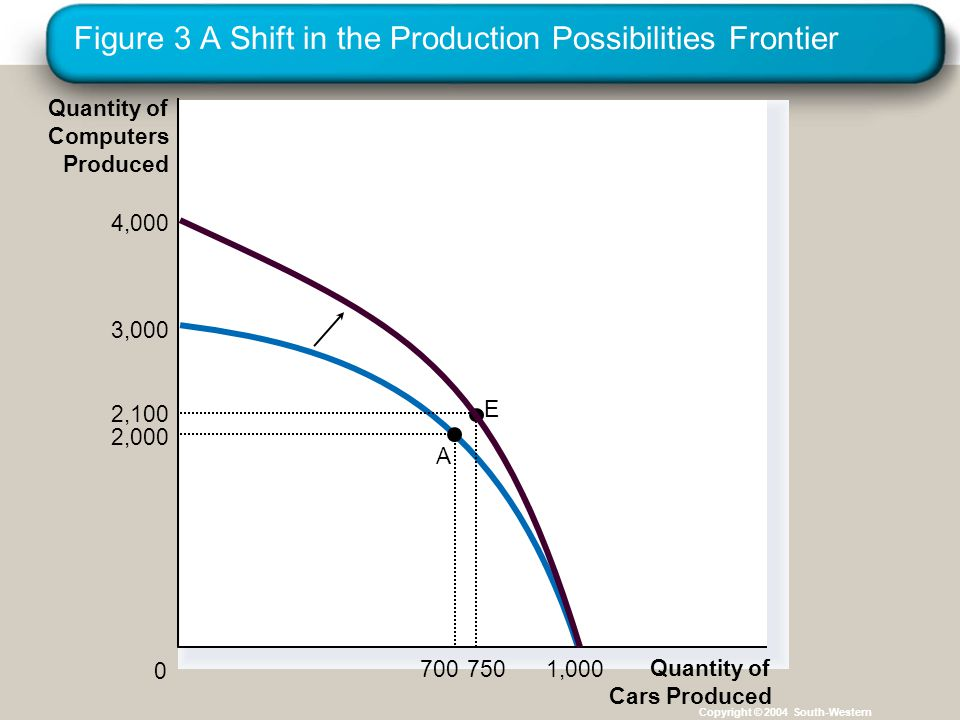 Figure 3 A Shift in the Production Possibilities Frontier Copyright © 2004 South-Western E Quantity of Cars Produced 2,000 700 2,100 750 0 4,000 3,000 1,000 Quantity of Computers Produced A
