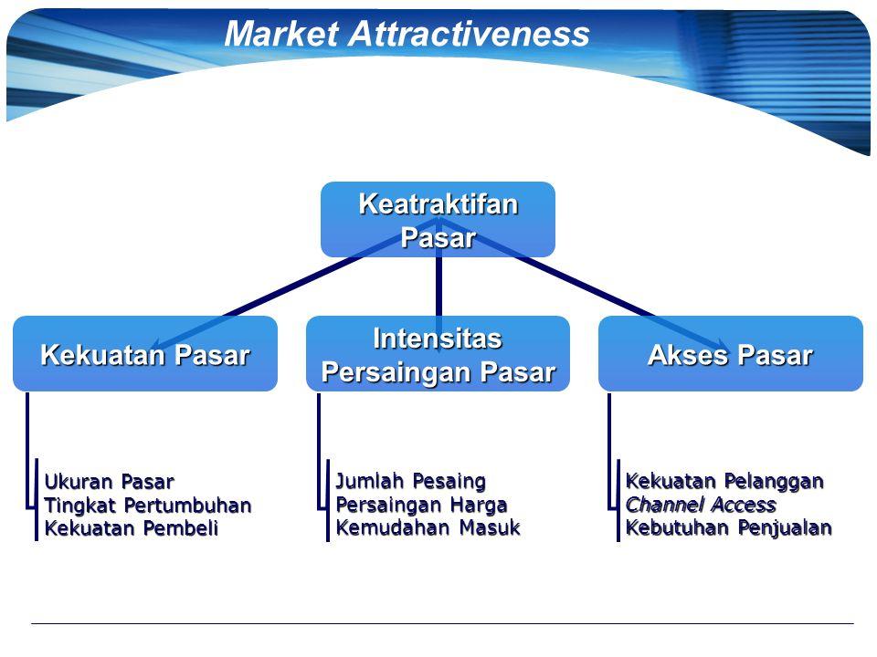 Market Attractiveness Keatraktifan Pasar Intensitas Persaingan Pasar Kekuatan Pasar Akses Pasar Ukuran Pasar Tingkat Pertumbuhan Kekuatan Pembeli Juml
