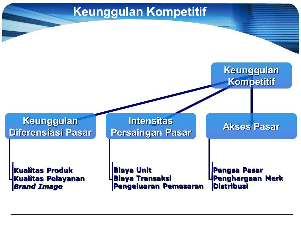 Keunggulan Kompetitif Intensitas Persaingan Pasar Akses Pasar Keunggulan Diferensiasi Pasar Kualitas Produk Kualitas Pelayanan Brand Image Biaya Unit