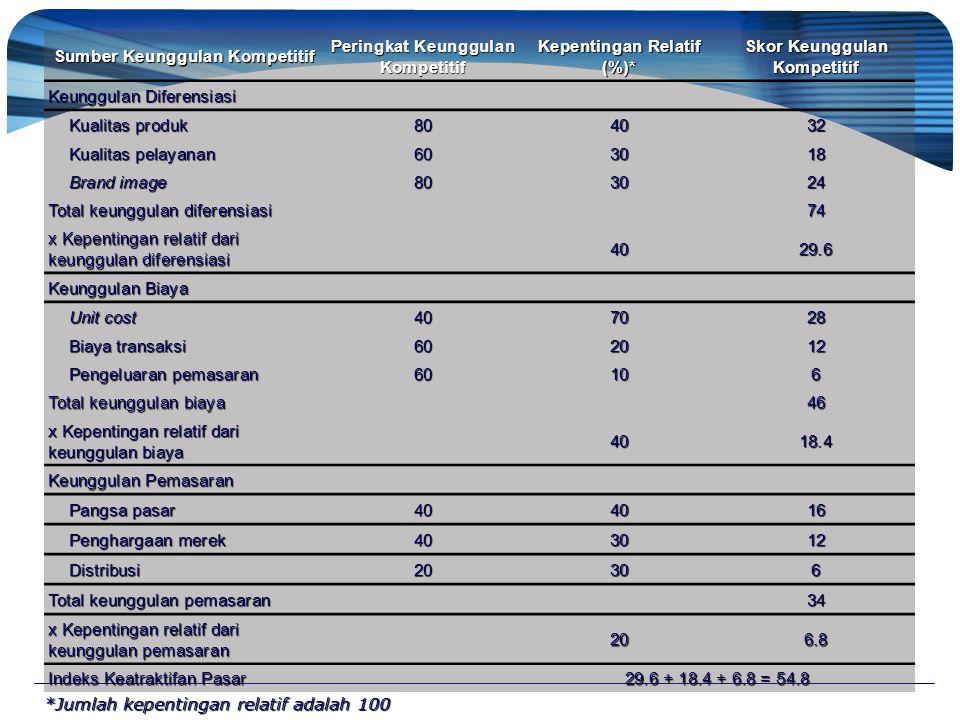 Sumber Keunggulan Kompetitif Peringkat Keunggulan Kompetitif Kepentingan Relatif (%)* Skor Keunggulan Kompetitif Keunggulan Diferensiasi Kualitas prod