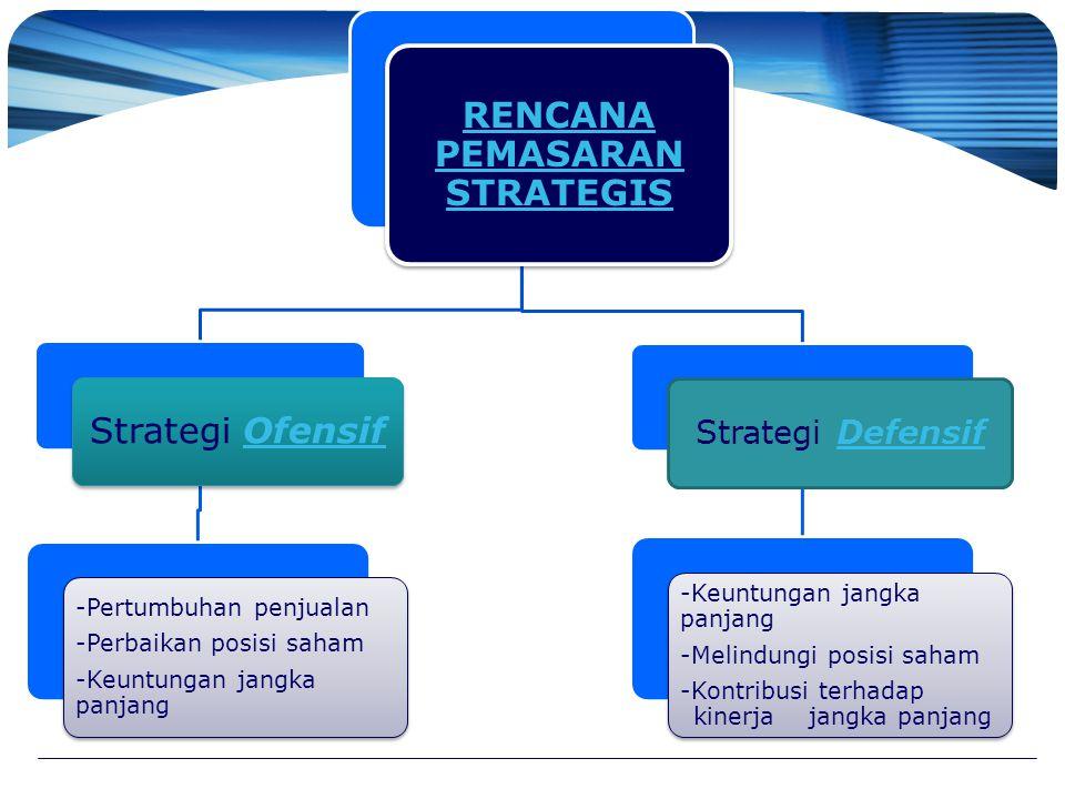 RENCANA PEMASARAN STRATEGIS Strategi OfensifOfensif -Pertumbuhan penjualan -Perbaikan posisi saham -Keuntungan jangka panjang Strategi DefensifDefensi
