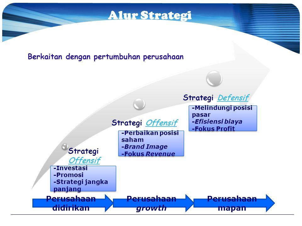 Strategi Offensif Offensif Strategi OffensifOffensif Strategi DefensifDefensif Alur Strategi Pemasaran Perusahaan Berkaitan dengan pertumbuhan perusah