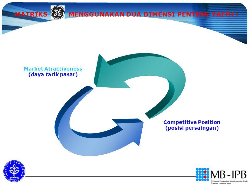 MATRIKS MENGGUNAKAN DUA DIMENSI PENTING YAITU : Market Atractiveness Market Atractiveness (daya tarik pasar) Competitive Position (posisi persaingan)