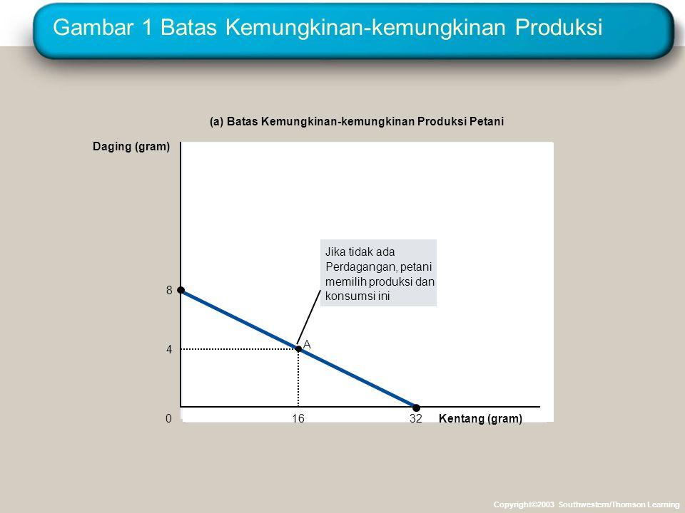 Gambar 1 Batas Kemungkinan-kemungkinan Produksi Kentang (gram) 4 16 8 32 A 0 Daging (gram) (a) Batas Kemungkinan-kemungkinan Produksi Petani Jika tida