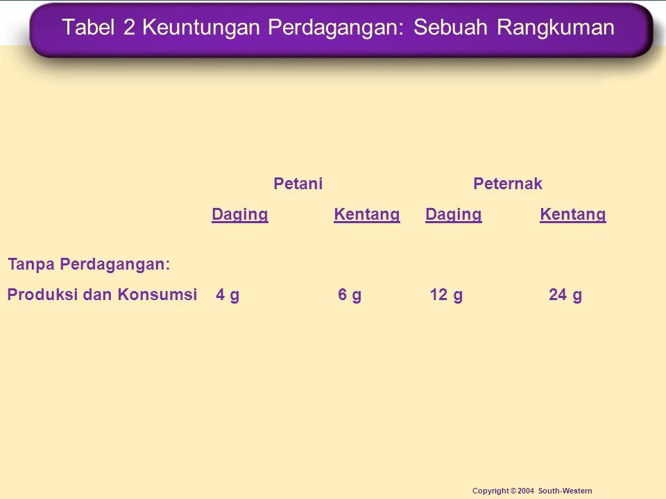 Tabel 2 Keuntungan Perdagangan: Sebuah Rangkuman Copyright © 2004 South-Western PetaniPeternak Daging Kentang DagingKentang Tanpa Perdagangan: Produks
