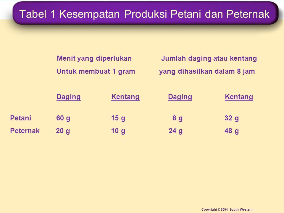 Tabel 1 Kesempatan Produksi Petani dan Peternak Copyright © 2004 South-Western Menit yang diperlukan Jumlah daging atau kentang Untuk membuat 1 gram y