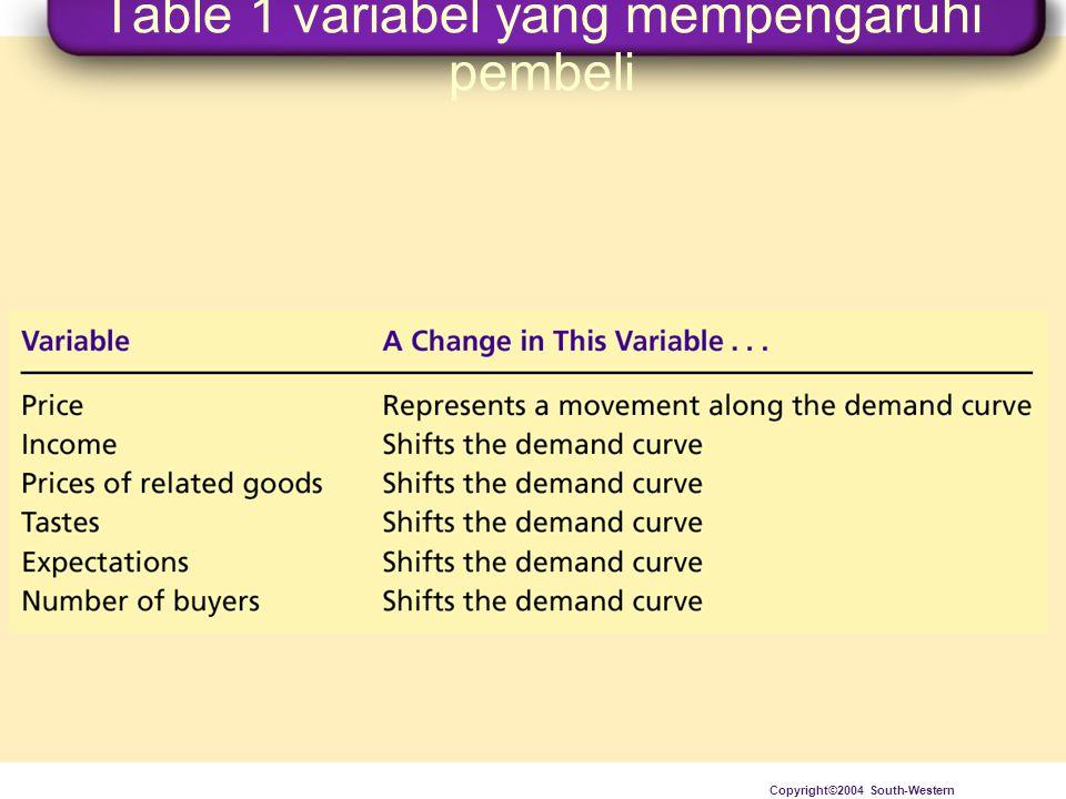 Table 1 variabel yang mempengaruhi pembeli Copyright©2004 South-Western