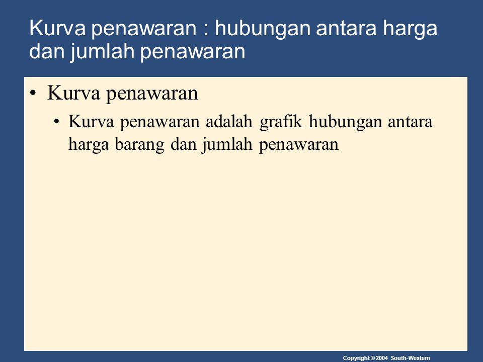 Copyright © 2004 South-Western Kurva penawaran : hubungan antara harga dan jumlah penawaran Kurva penawaran Kurva penawaran adalah grafik hubungan ant