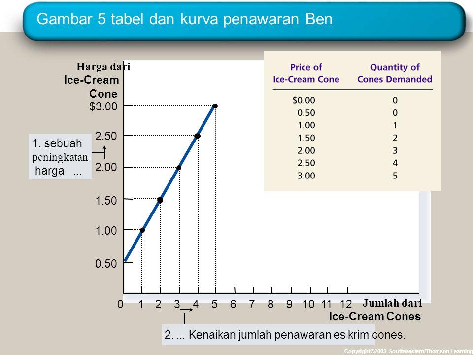 Gambar 5 tabel dan kurva penawaran Ben Copyright©2003 Southwestern/Thomson Learning Harga dari Ice-Cream Cone 0 2.50 2.00 1.50 1.00 1234567891011 Juml