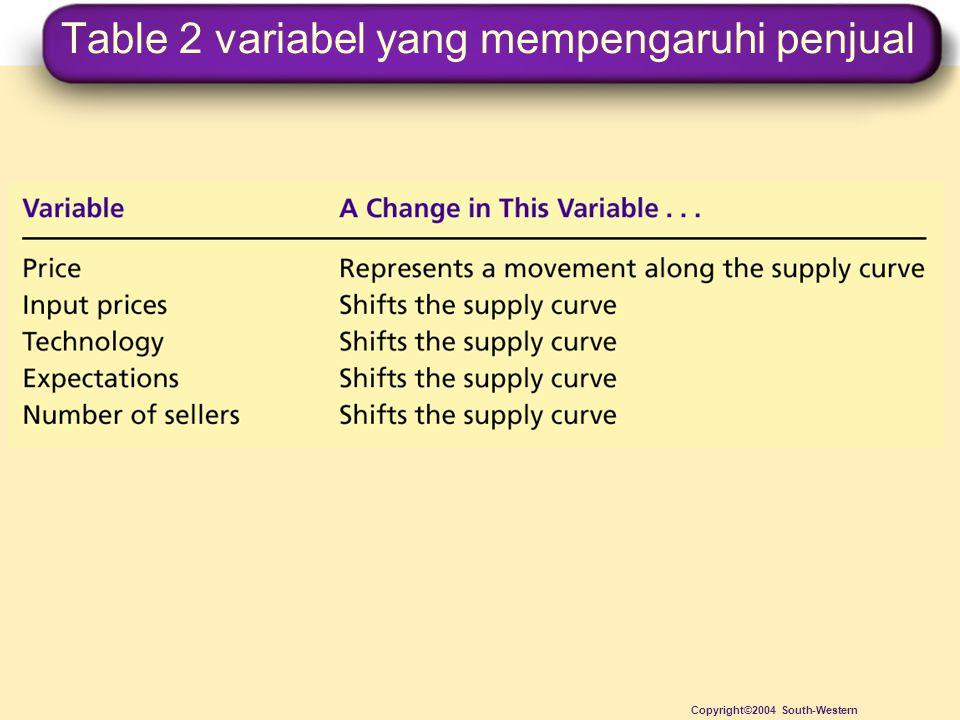 Table 2 variabel yang mempengaruhi penjual Copyright©2004 South-Western