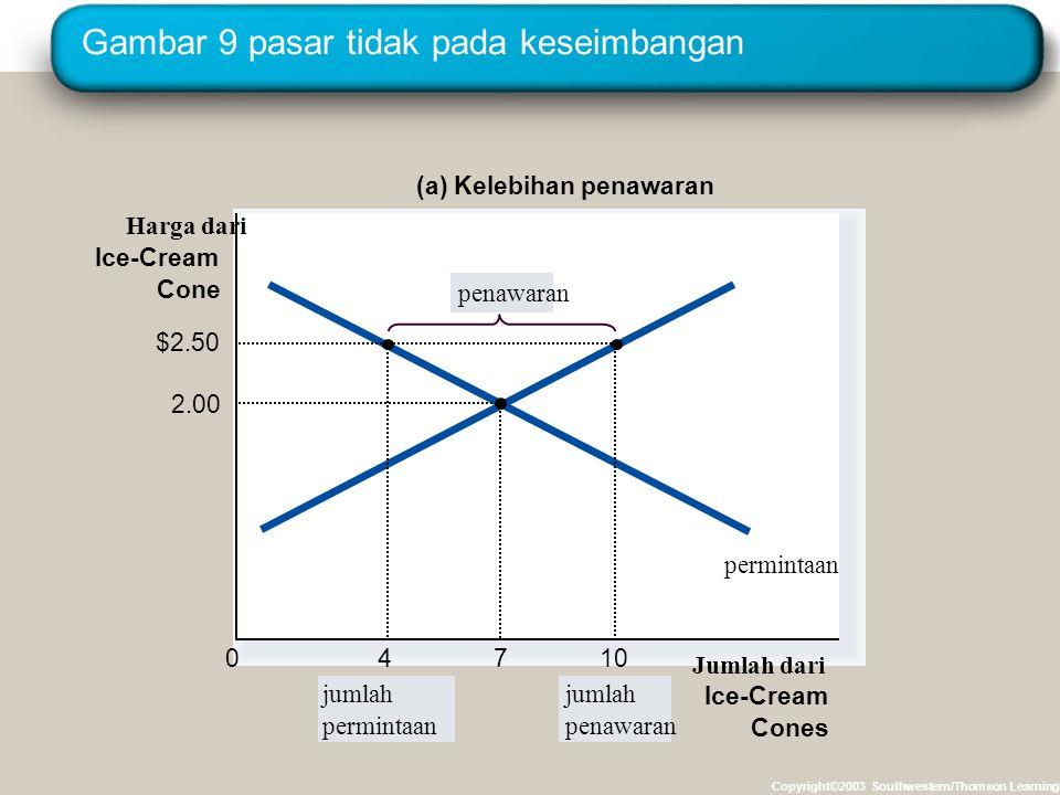 Gambar 9 pasar tidak pada keseimbangan Copyright©2003 Southwestern/Thomson Learning Harga dari Ice-Cream Cone 0 permintaan (a) Kelebihan penawaran jum